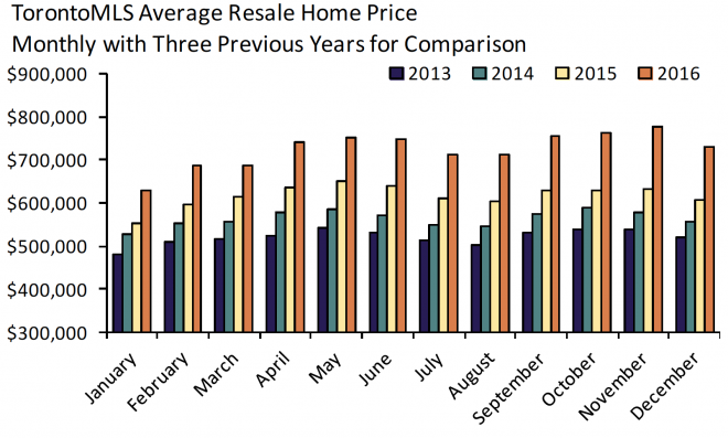 TREB Toronto MLS Avg Resale Price 2013-2016