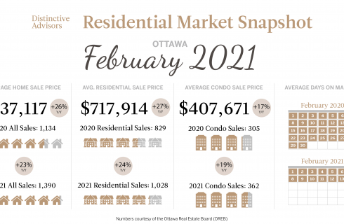 Ottawa February Market Update 2021
