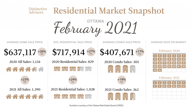Ottawa February Market Update 2021