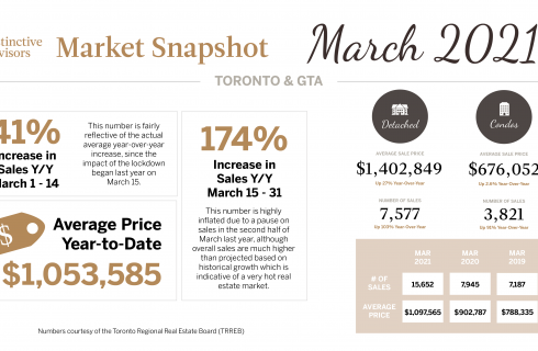 GTA Market Update March 2021