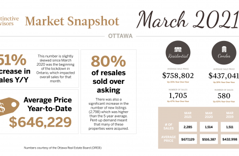 March 2021 Market Update - Ottawa
