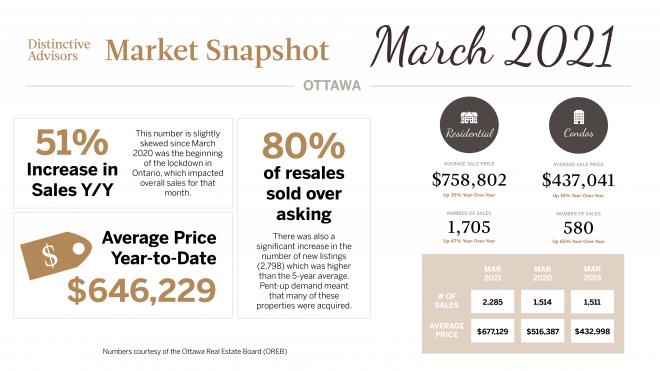March 2021 Market Update - Ottawa